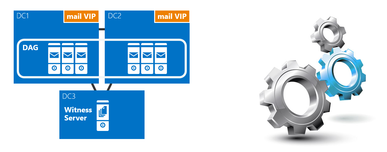 Configure Witness Server in Exchange 2016